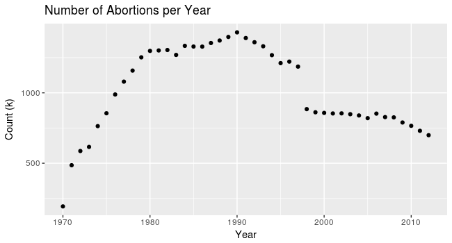 Abortions per year, 1970 - 2012