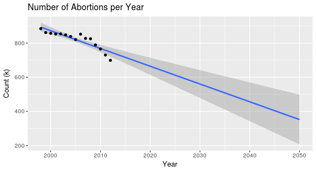 Abortions per year, 1998 - 2050